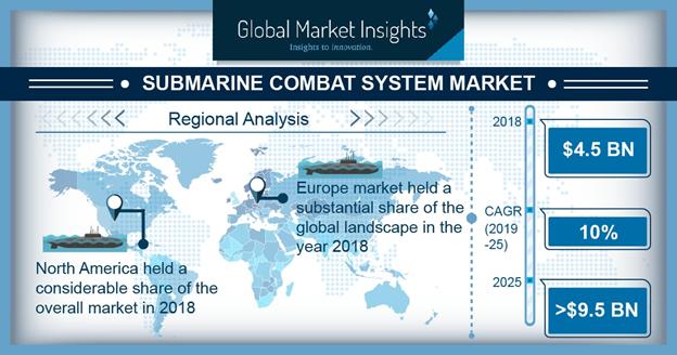 Submarine Combat Systems Market