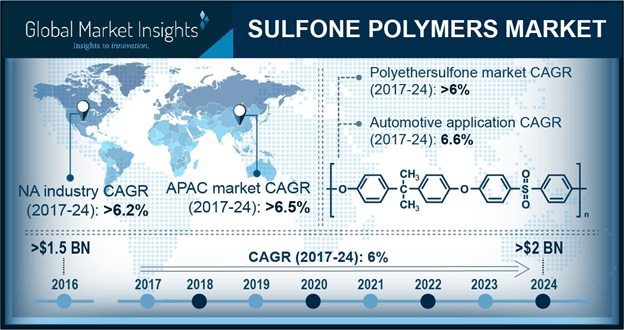 Europe Sulfone Polymers Market Size, 2013 – 2024 (USD Million)