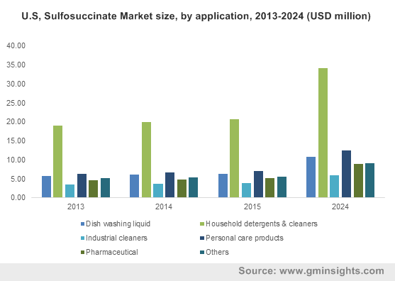 U.S, Sulfosuccinate Market by application