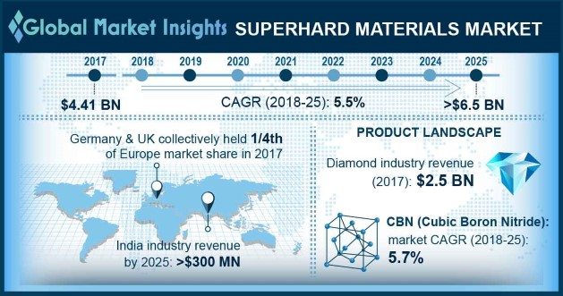 Superhard Materials Market