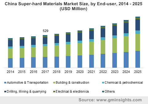 China Super-hard Materials Market Size, by End-user, 2014 – 2025 (USD Million)