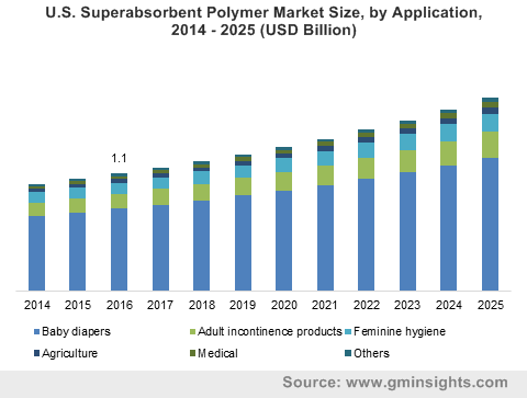 U.S. Superabsorbent Polymer Market Size, by Application, 2014 – 2025 (USD Billion)