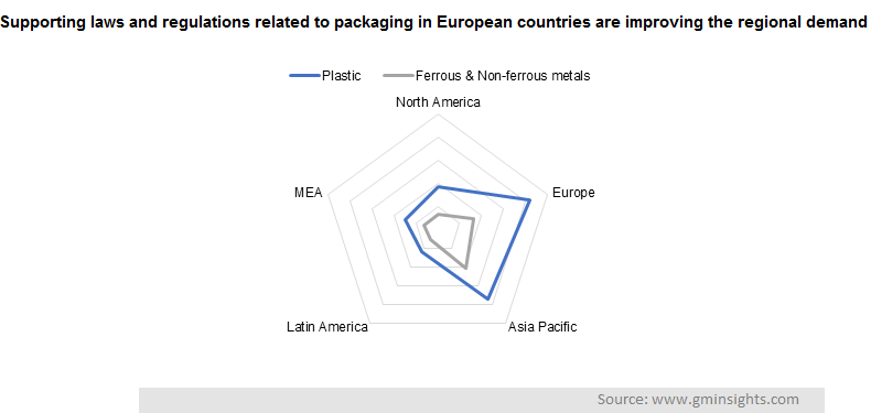 Supporting laws and regulations related to packaging in European countries are improving the regional demand