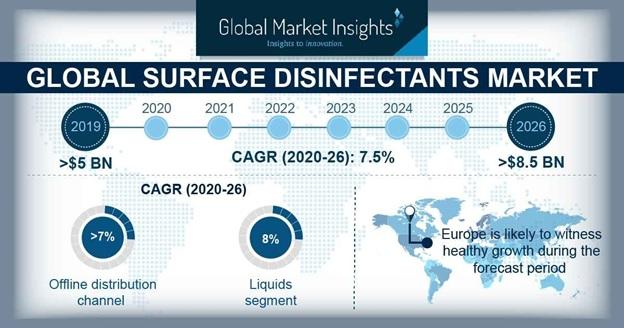 Surface Disinfectants Market Statistics