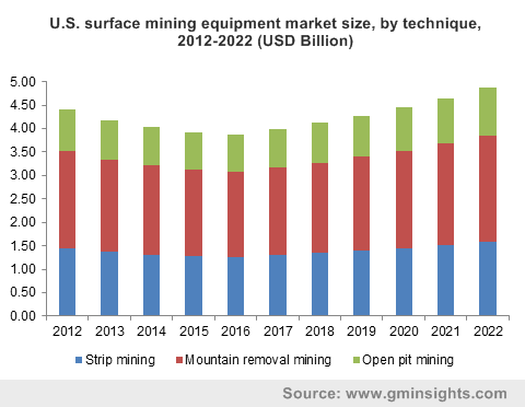 U.S. surface mining equipment market size, by technique, 2012-2022 (USD Billion)