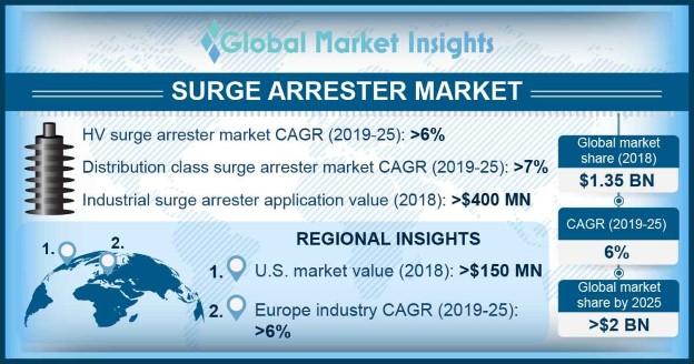 Surge Arrester Market
