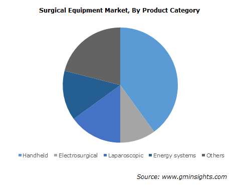 Surgical Equipment Market