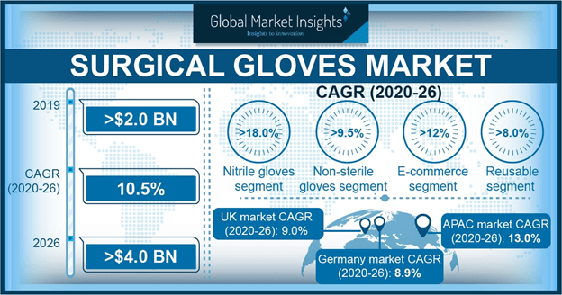 Surgical Gloves Market