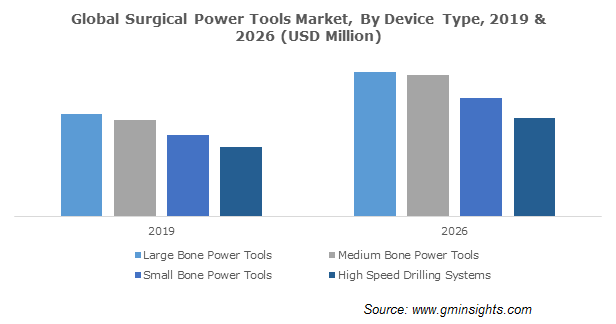 Global Surgical Power Tools Market By Device Type