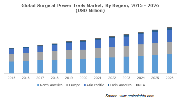 Global Surgical Power Tools Market By Region