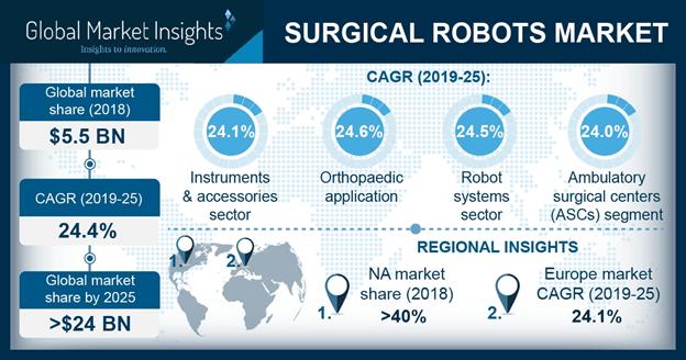 U.S. Surgical Robots Market Size, By Component, 2018 & 2025 (USD Million)