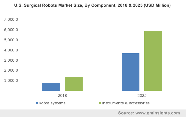 U.S. Surgical Robots Market Size, By Component, 2018 & 2025 (USD Million)