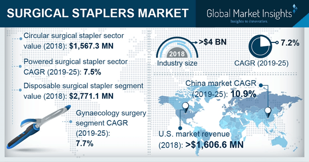 Germany Surgical Staplers Market, By Product, 2013 – 2024 (USD Million)