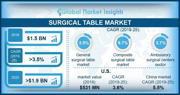 Surgical Tables Market