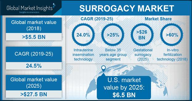 Surrogacy Market