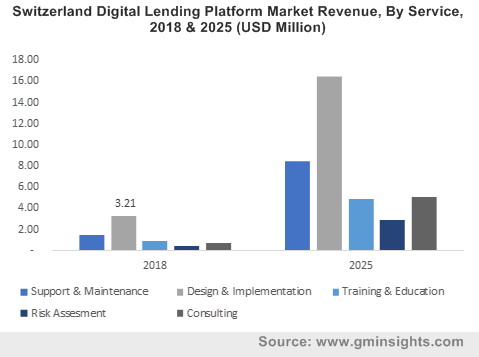 Switzerland Digital Lending Platform Market Revenue, By Service, 2018 & 2025 (USD Million)