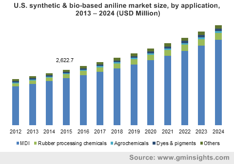 U.S. synthetic & bio-based aniline market size, by application, 2013 – 2024 (USD Million)