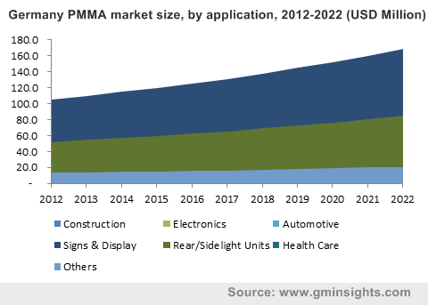Germany PMMA market size, by application, 2012-2022 (USD Million)