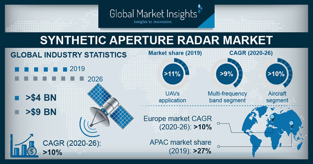 Synthetic Aperture Radar Market