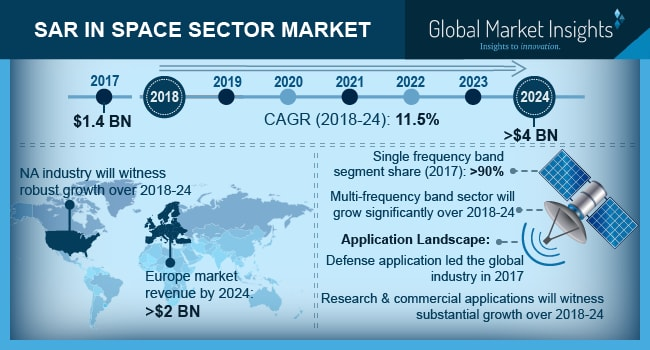 Synthetic Aperture Radar in Space Sector Market, By Frequency Band, 2017 & 2024 (USD Million)