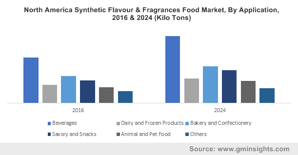 North America Synthetic Flavour & Fragrances Food Market, By Application, 2016 & 2024 (Kilo Tons)