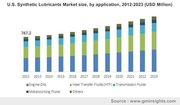 U.S. Synthetic Lubricants Market size, by application, 2012-2023 (USD Million)