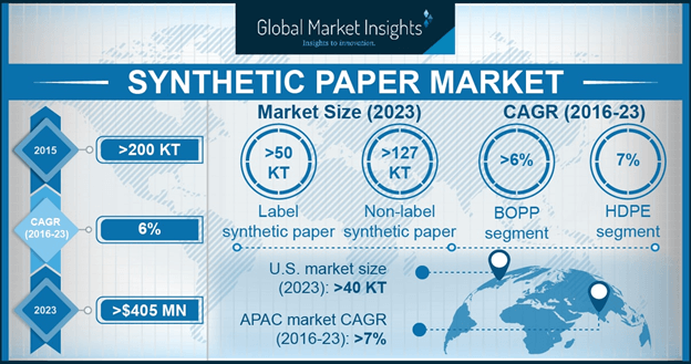 Synthetic Paper Market Statistics
