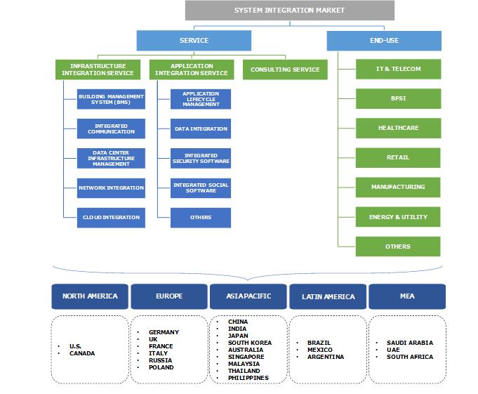 System Integration Market Segmentation