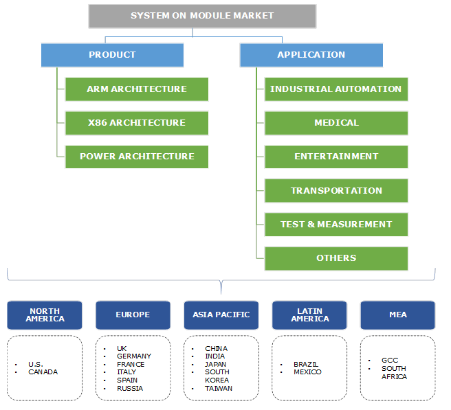 System On Module Market Segmentation