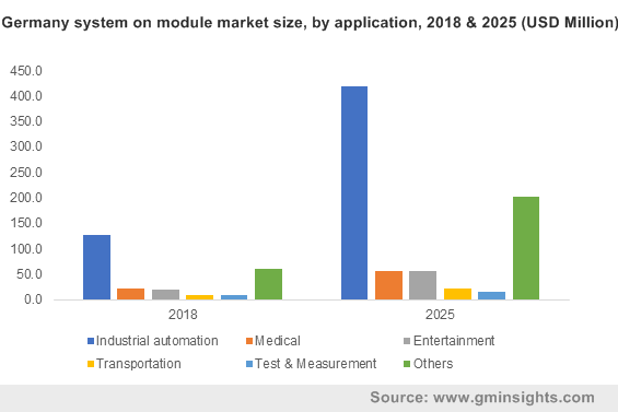 Germany system on module market size, by application, 2018 & 2025 (USD Million)