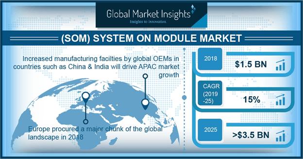 Germany system on module market size, by application, 2018 & 2025 (USD Million)