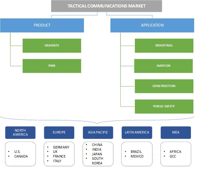 Tactical Communications Market Segmentation