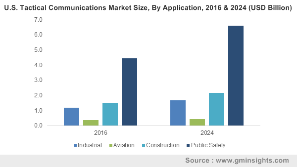 U.S. Tactical Communications Market Size, By Application, 2016 & 2024 (USD Billion)