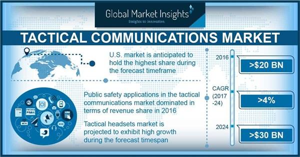 Tactical Communications Market