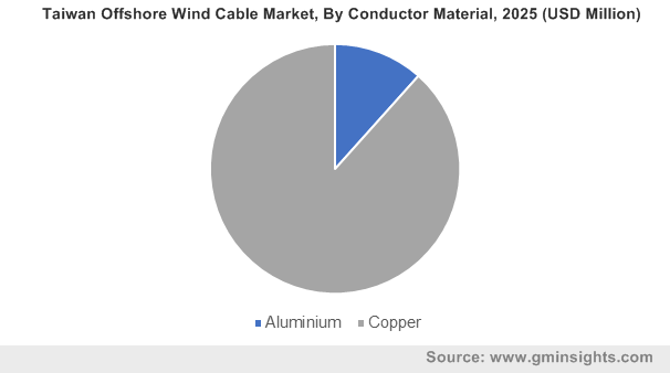 Taiwan Offshore Wind Cable Market, By Conductor Material, 2025 (USD Million)
