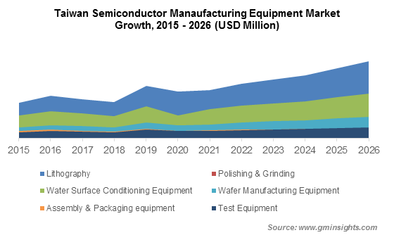 Taiwan Semiconductor Manaufacturing Equipment Market