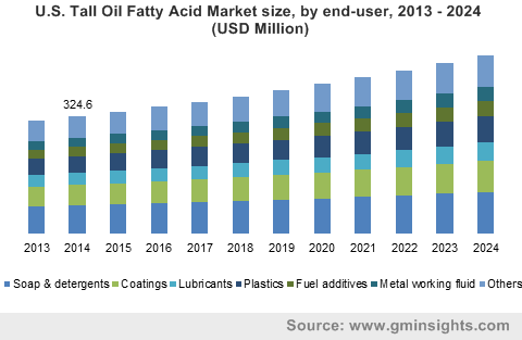 U.S. Tall Oil Fatty Acid Market by end-user
