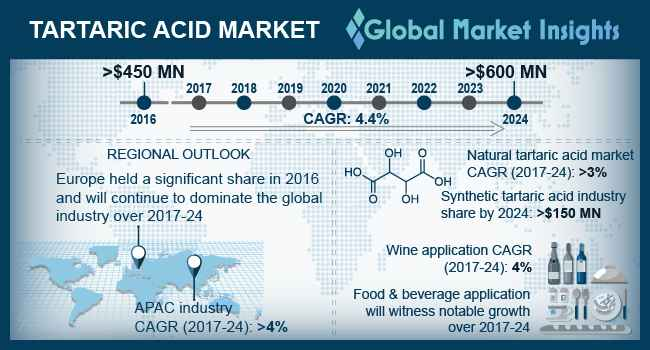 U.S. Tartaric Acid Market Size, by Type, 2013 – 2024 (USD Million)