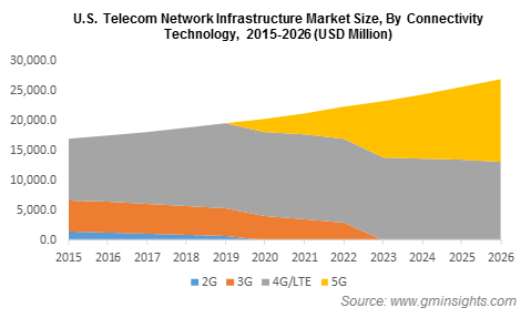 U.S. Telecom Network Infrastructure Market By Connectivity Technology