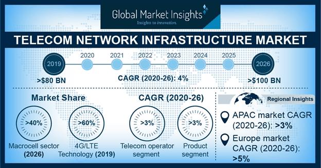 Telecom Network Infrastructure Market