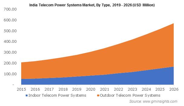 India Telecom Power System Market