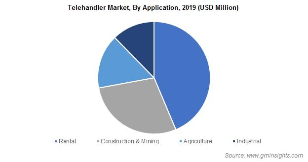 Telehandler Market Size
