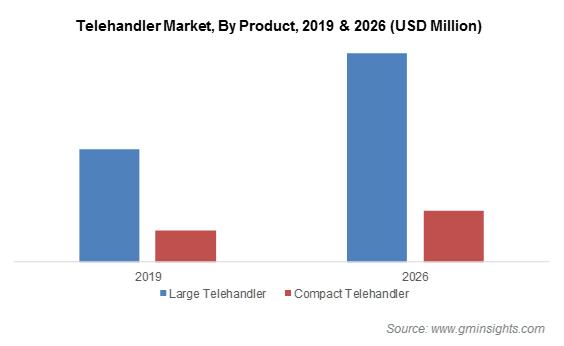 Global Telehandler Market