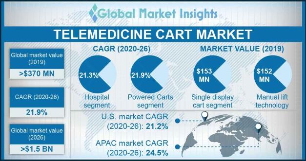Telemedicine Cart Market