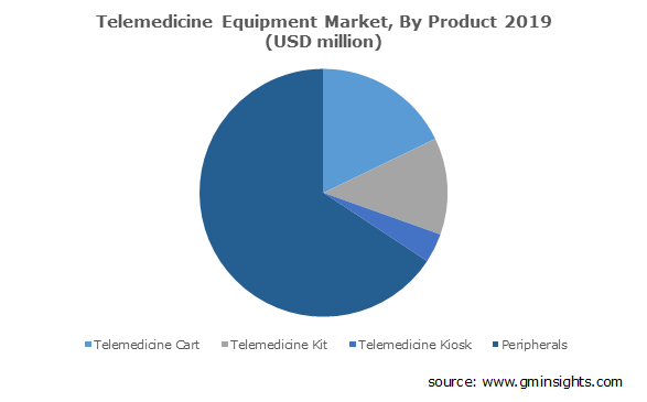 Telemedicine Equipment Market By Products