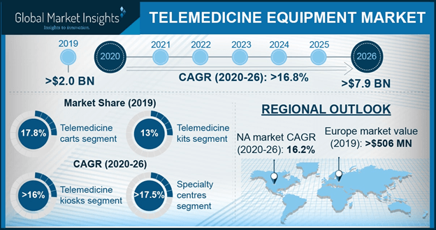 Telemedicine Equipment Market