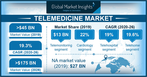 U.S. telemedicine market, by service, 2018 & 2025 (USD Million)