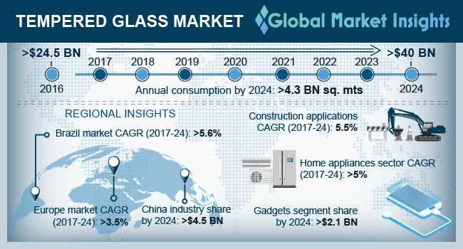 Tempered Glass Market Statistics