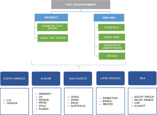 Test Strips Market Segmentation