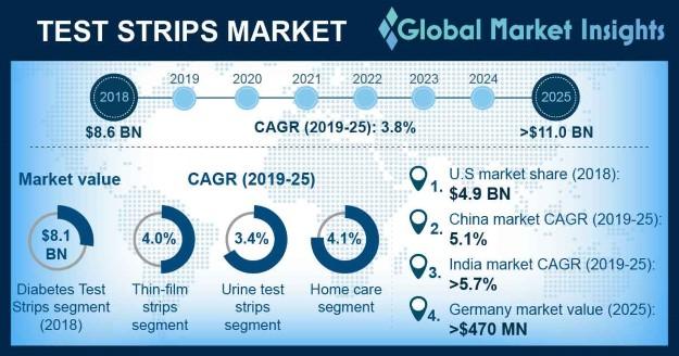 Test Strips Market